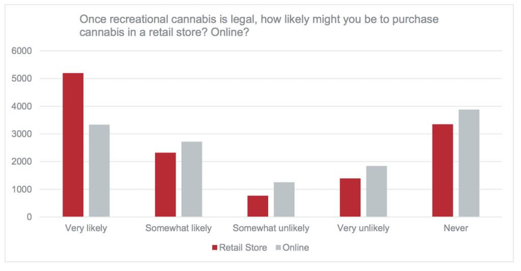 main poll2 1024x533 - What did 15000 Calgarians have to say about legalizing marijuana?