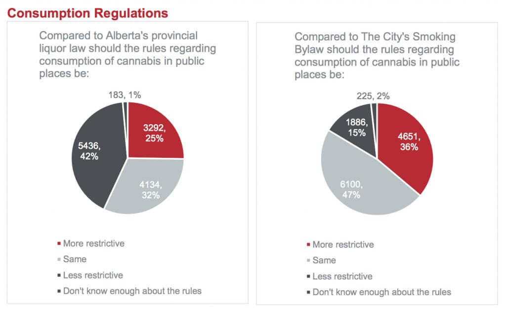 main poll4 1024x633 - What did 15000 Calgarians have to say about legalizing marijuana?