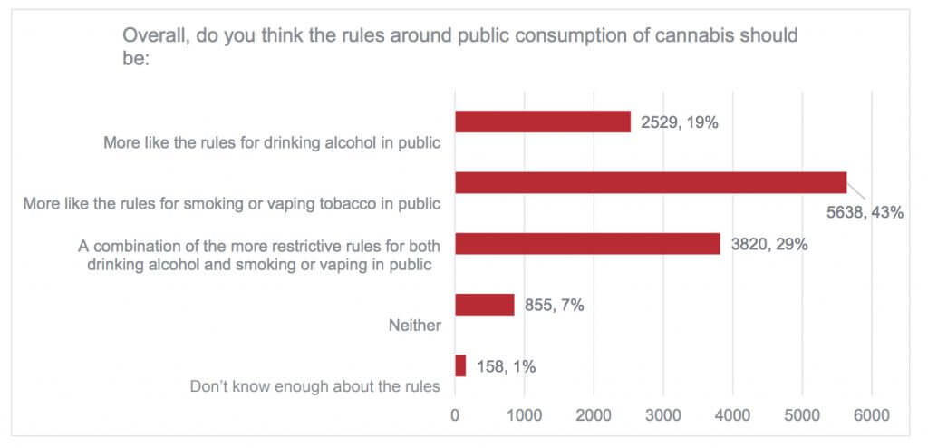 main poll5 1024x494 - What did 15000 Calgarians have to say about legalizing marijuana?
