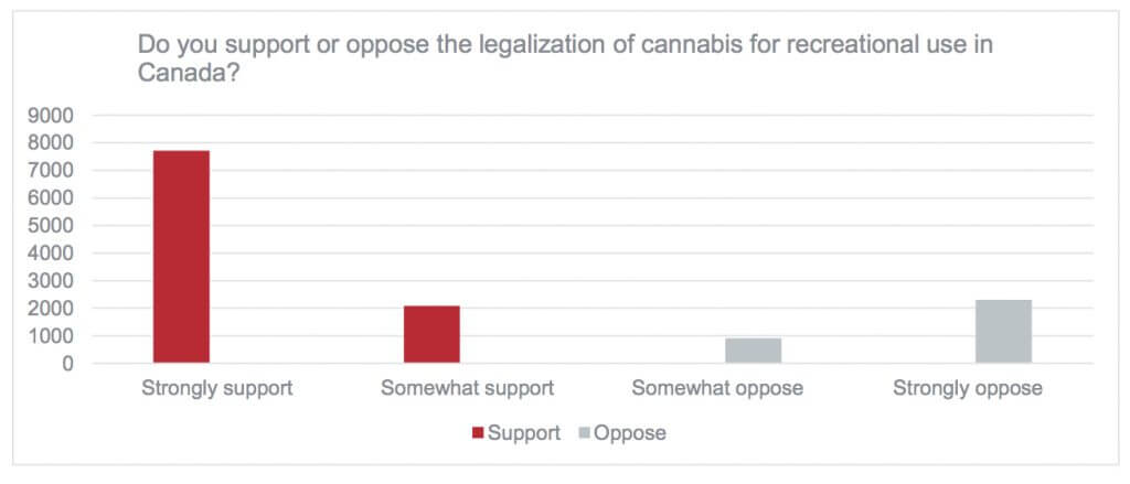 main poll 1 1024x439 - What did 15000 Calgarians have to say about legalizing marijuana?