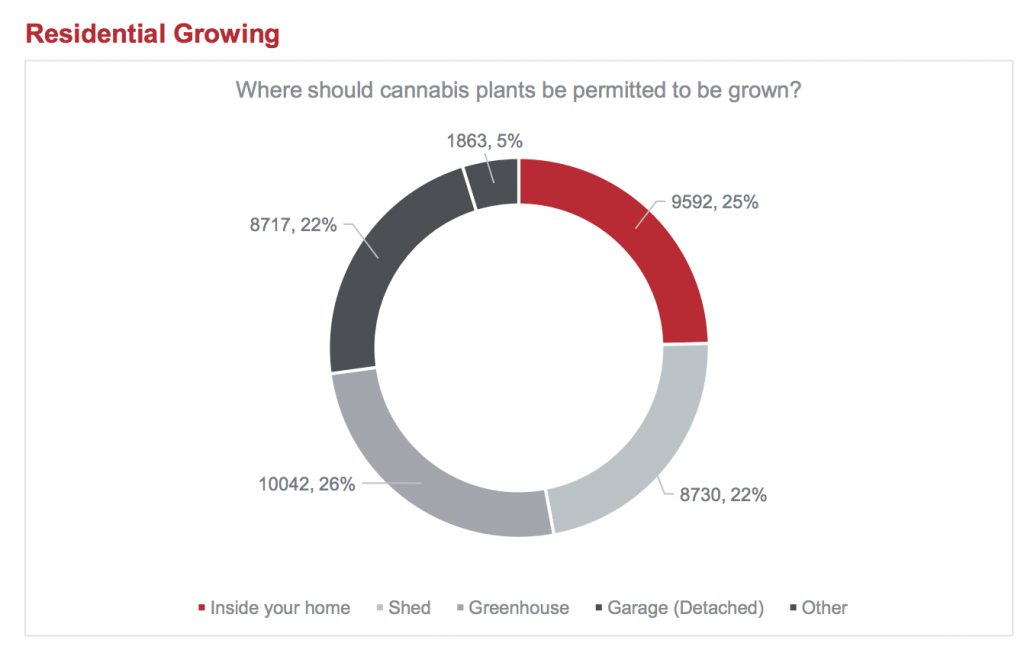 main poll 7 1024x656 - What did 15000 Calgarians have to say about legalizing marijuana?