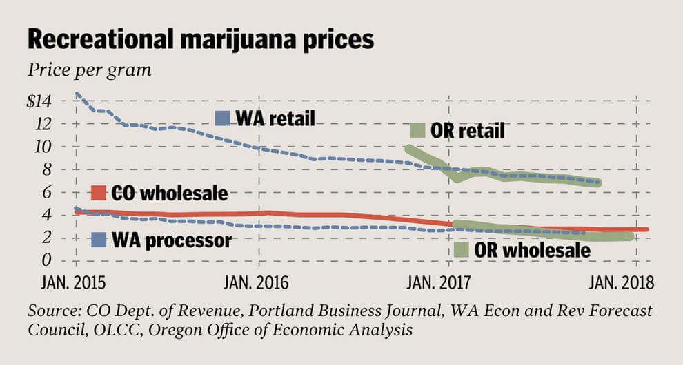 oregon4 - Price of marijuana in Oregon plummets as the number of recreational pot growers explodes