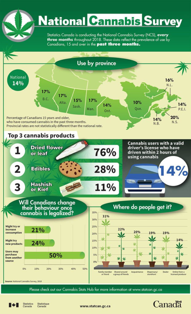 canadians smoke lots weed2 622x1024 - Canada smokes even more weed than the government thought.... Canadians love marijuana!
