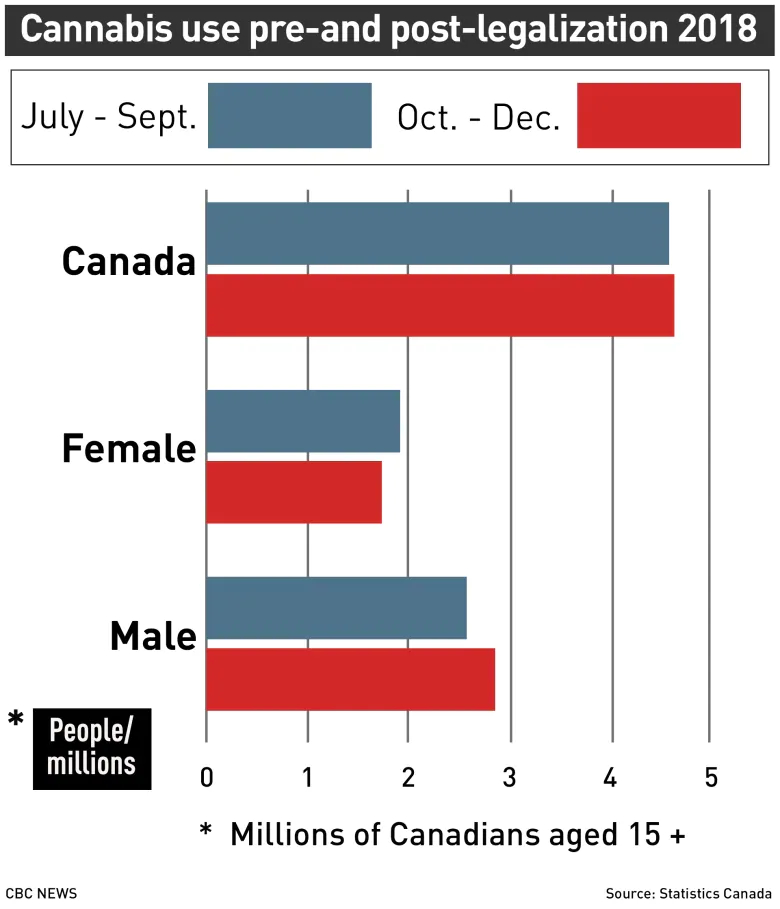first time cannabis use up 1 - First-time cannabis use up after legalization in Canada